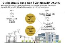 [Infographics] Tỷ lệ số hộ dân có điện trong cả nước đạt 99,54%