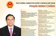 Thủ tướng Chính phủ nước CHXHCN Việt Nam Phạm Minh Chính