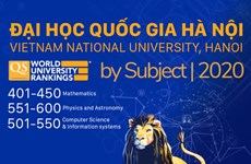 Bốn cơ sở giáo dục Việt Nam được tăng hạng về lĩnh vực khoa học