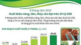 [Infographics] Xuất khẩu nông, lâm, thủy sản 9 tháng đạt 30 tỷ USD