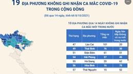 [Infographics] 19 địa phương không ghi nhận ca mắc COVID-19