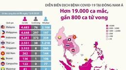 Dịch COVID-19 tại Đông Nam Á: Hơn 19.000 ca mắc, gần 80 ca tử vong