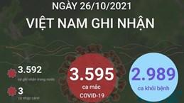 3.595 ca mắc COVID-19 trong ngày 26/10/2021, 2.989 ca khỏi bệnh