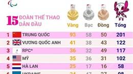 Paralympic Tokyo: Trung Quốc duy trì dẫn đầu bảng tổng sắp huy chương
