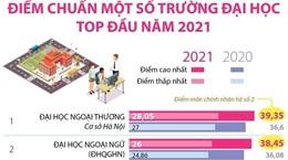 Các trường đại học top đầu công bố điểm chuẩn năm 2021