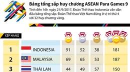 [Infographics] Bảng tổng sắp huy chương ASEAN Para Games 9