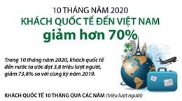 Khách quốc tế đến Việt Nam giảm hơn 70% trong 10 tháng năm 2020