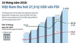 [Infographics] 10 tháng năm 2018: Việt Nam thu hút 27,9 tỷ USD vốn FDI