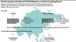 [Infographics] Chi tiêu du lịch ở Hà Nội và TP.HCM thấp trong ASEAN