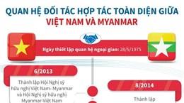 [Infographics] Quan hệ đối tác hợp tác toàn diện giữa Việt Nam-Myanmar