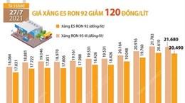[Infographics] Giá xăng E5 RON 92 giảm 120 đồng mỗi lít