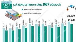 [Infographics] Giá xăng E5 RON 92 tăng 967 đồng mỗi lít