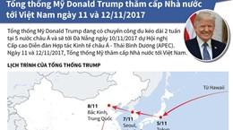 [Infographics] Tổng thống Mỹ thăm cấp Nhà nước đến Việt Nam