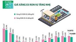[Infographics] Giá xăng E5 RON 92 tăng nhẹ lên mức 14.409 đồng mỗi lít