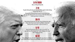 Những mốc đáng nhớ của cuộc bầu cử Tổng thống Mỹ 2020