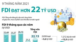 [Infographics] 9 tháng năm 2021: Thu hút FDI đạt hơn 22 tỷ USD