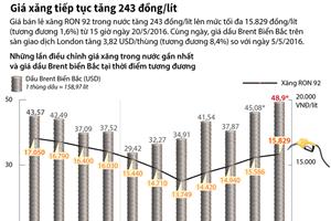 [Infographics] Giá xăng Ron 92 tiếp tục tăng 243 đồng mỗi lít