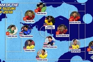 Tuyển Việt Nam thống trị đội hình tiêu biểu AFF Suzuki Cup 2018
