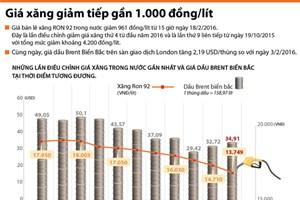 [Infographics] Giá xăng trong nước giảm tiếp gần 1.000 đồng mỗi lít