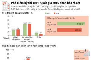 [Infographics] Phổ điểm kỳ thi THPT Quốc gia 2016 phân hóa rõ rệt