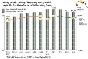 [Infographics] Giá xăng giữ nguyên mức 18.340 đồng mỗi lít