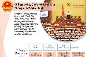 [Infographics] Kỳ họp thứ 5 Quốc hội khóa XIV: Thông qua 7 dự án luật
