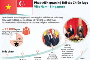 [Infographics] Quan hệ Đối tác chiến lược Việt Nam-Singapore