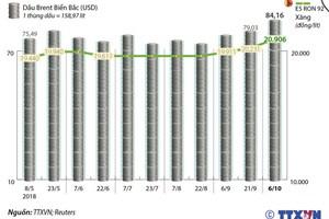 [Infographics] Giá xăng E5 RON 92 tăng thêm 675 đồng mỗi lít