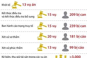 [Infographics] Cuộc họp Ban Chỉ đạo TW về phòng, chống tham nhũng