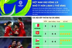 [Infographics] Việt Nam vào vòng 1/8 nhờ ít hơn Liban 2 thẻ vàng