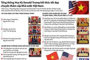 [Infographics] Nhìn lại chuyến thăm Việt Nam của Tổng thống Trump