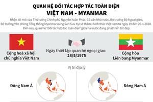 [Infographics] Quan hệ đối tác hợp tác toàn diện Việt Nam-Myanmar