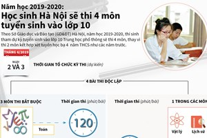 [Infographics] Học sinh Hà Nội sẽ thi 4 môn tuyển sinh vào lớp 10