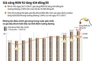 [Infographics] Giá xăng tăng lên mức tối đa 18.580 đồng một lít