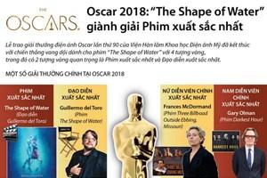 [Infographics] Các tác phẩm giành giải thưởng Oscar lần thứ 90