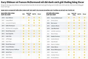 Danh sách những diễn viên chính xuất sắc nhất kể từ Oscar 1998
