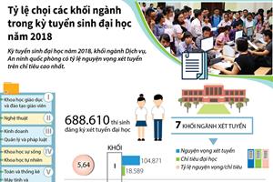 [Infographics] Tỷ lệ chọi các khối ngành kỳ tuyển sinh đại học 2018