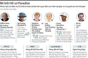[Infographics] Tiết lộ tài liệu về nhân vật giàu có, quyền lực nhất