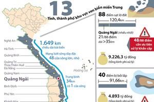 Cấp bách ngăn chặn sạt lở bờ biển và bồi lấp cửa sông miền Trung