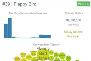 Xem phân tích chi tiết lý do Flappy Bird vào Top 50 thế giới
