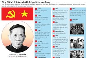 [Infographics] Tổng Bí thư Lê Duẩn - nhà lãnh đạo lỗi lạc của Đảng