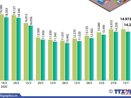 [Infographics] Giá xăng giữ nguyên sau 4 kỳ tăng liên tiếp