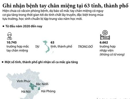 [Infographics] Ghi nhận các ca mắc tay chân miệng tại 63 tỉnh, thành