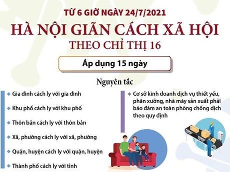 [Infographics] Hà Nội thực hiện giãn cách xã hội theo Chỉ thị 16