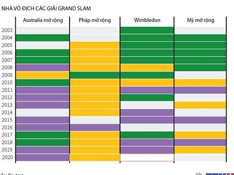 [Infographics] Bộ ba vận động viên thống trị làng quần vợt thế giới