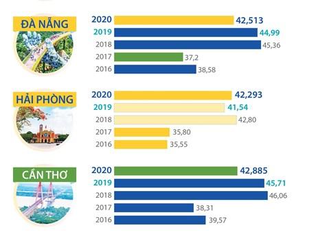 Chỉ số PAPI của 5 thành phố trực thuộc Trung ương qua 5 năm - ceo tống đông khuê