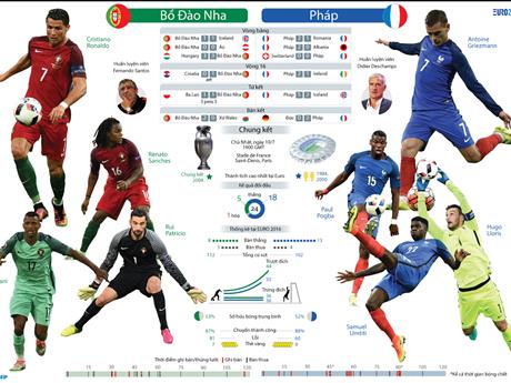 [Infographics] Toàn cảnh trận chung kết EURO 2016 Bồ Đào Nha - Pháp