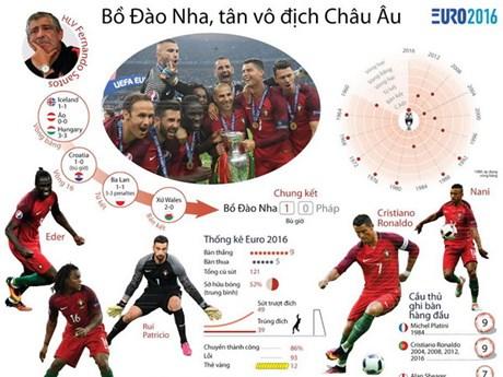 [Infographics] Những con số khó quên của đương kim vô địch EURO 2016