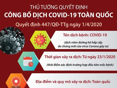 [Infographics] Thủ tướng quyết định công bố dịch COVID-19 toàn quốc