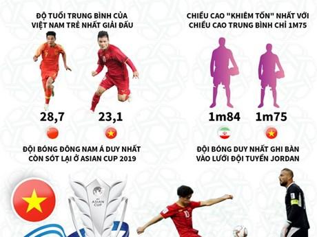 Việt Nam đang nắm giữ những kỷ lục gì tại vòng tứ kết Asian Cup 2019
